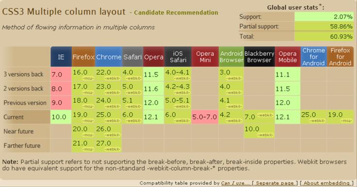Kompatibilitas CSS3-Column. Sumber: http://caniuse.com